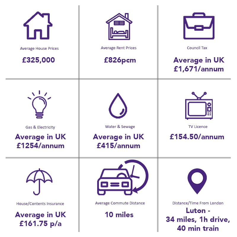 Cost of living in Bedfordshire - house prices, rent, gas and electric
